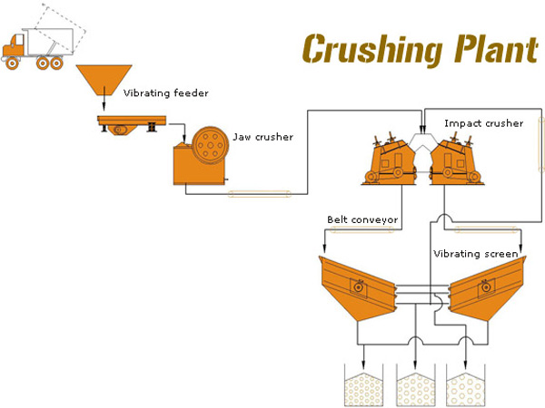 stone crusher plant layout