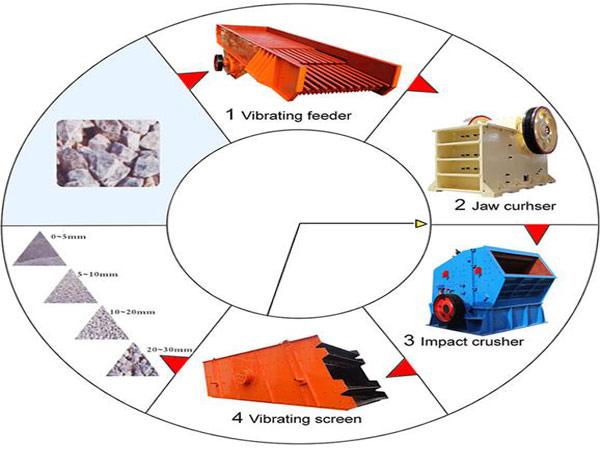 gravel-crushing-process