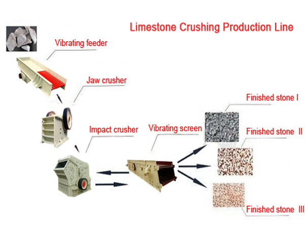 limestone-crushing-process
