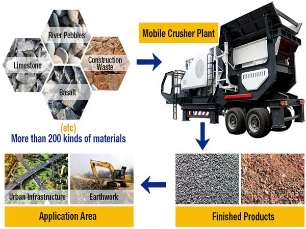 mobile-crushing-plant-materials