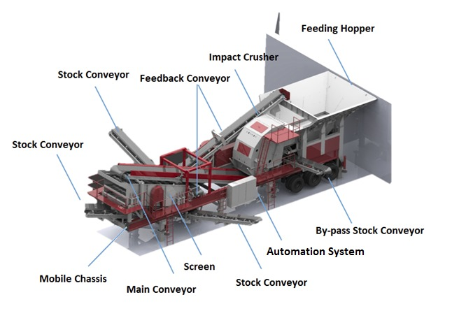 mobile crusher plant installation