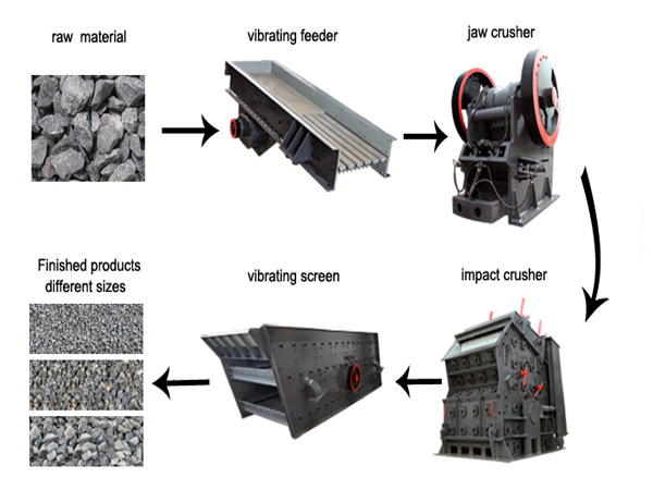 rock-crusher-process-line